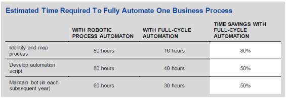 Estimated Time to Automate One Process with Full-Cycle Automation