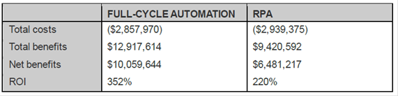 Total Costs and ROI of Full-Cycle Automation